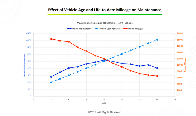 UtilimarcMileage copy.png